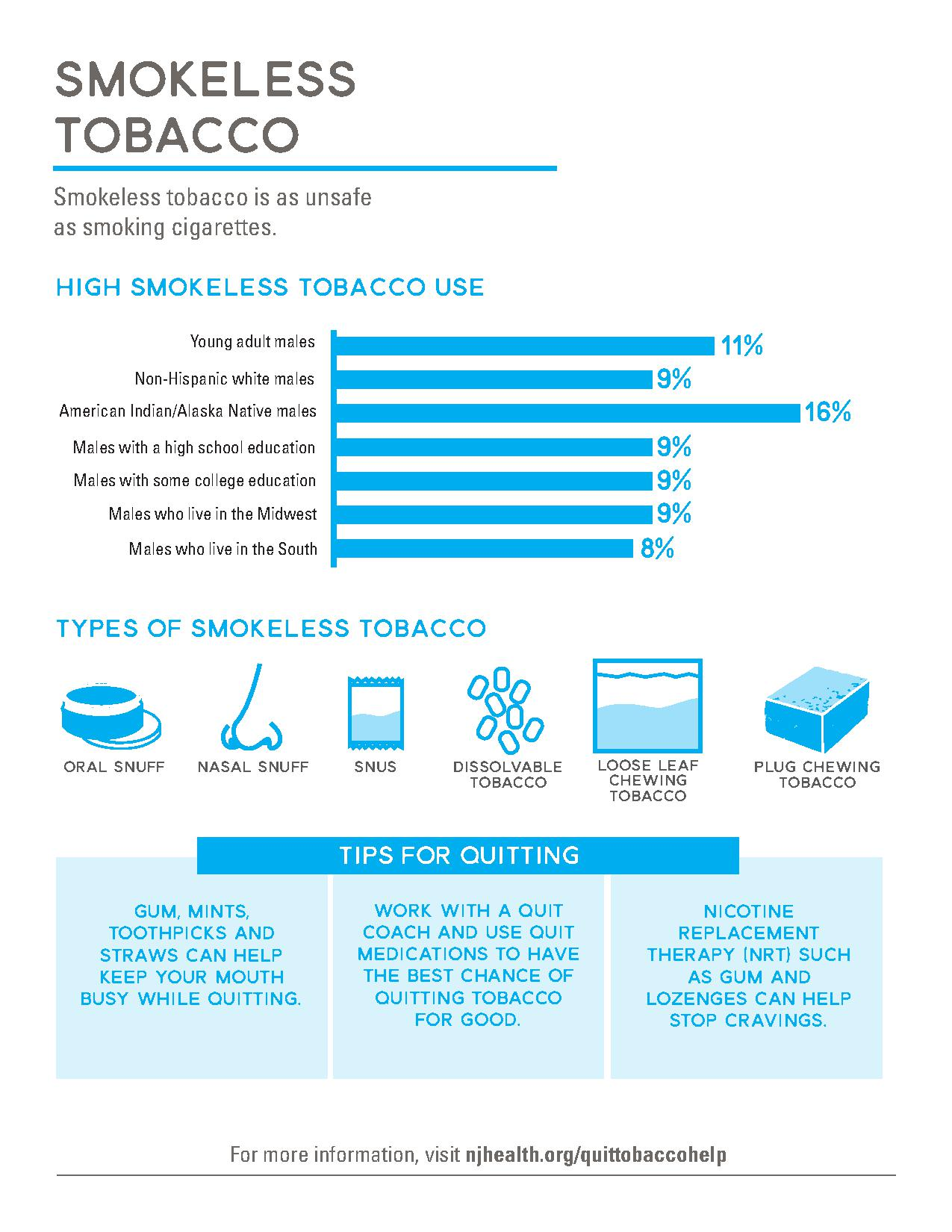 Smokeless Tobacco use concerns